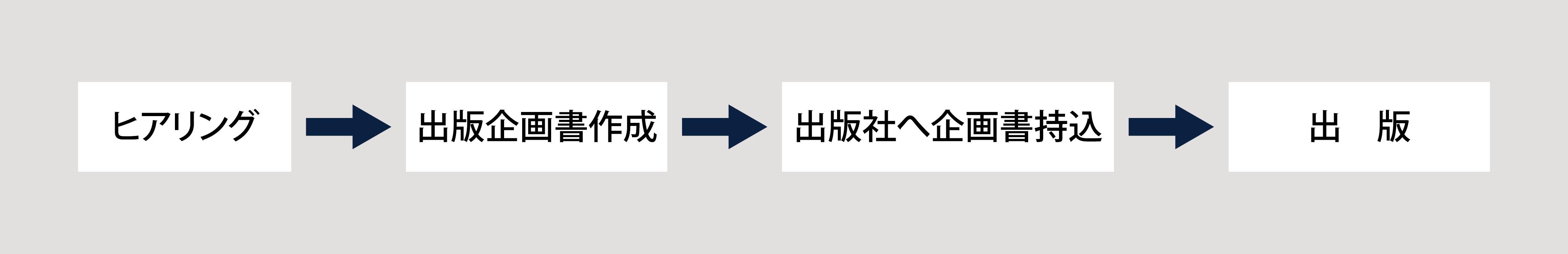 出版コンサルティング図_ol