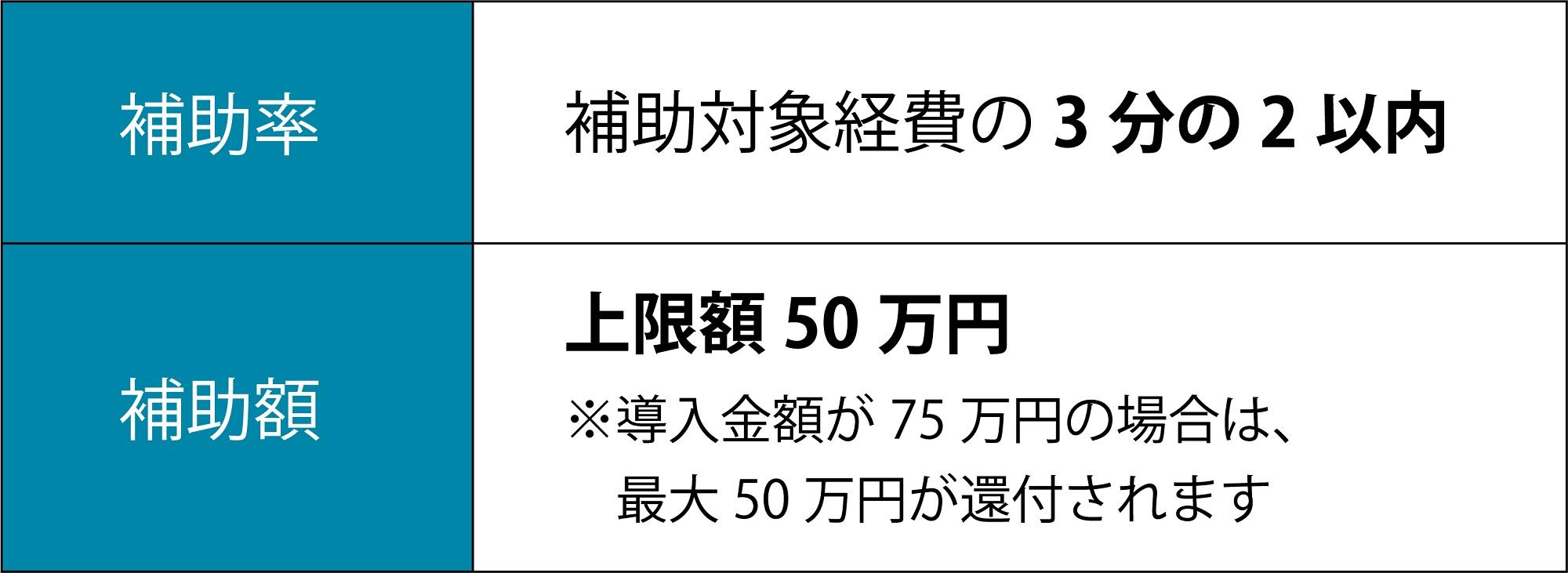 補助額02